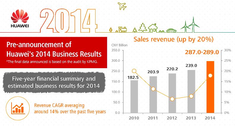 2014 revenue